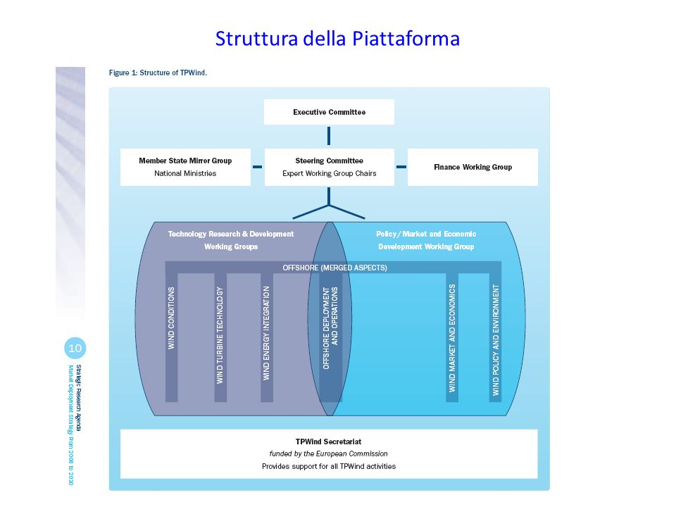 Struttura della Piattaforma