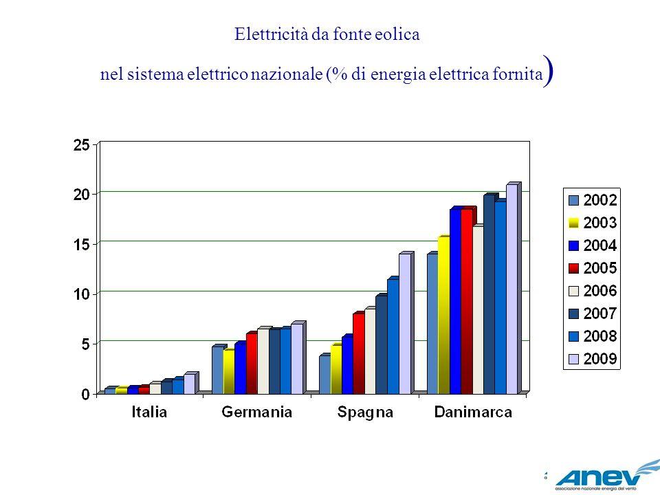 Elettricità da fonte eolica nel sistema elettrico nazionale (% di energia elettrica fornita )