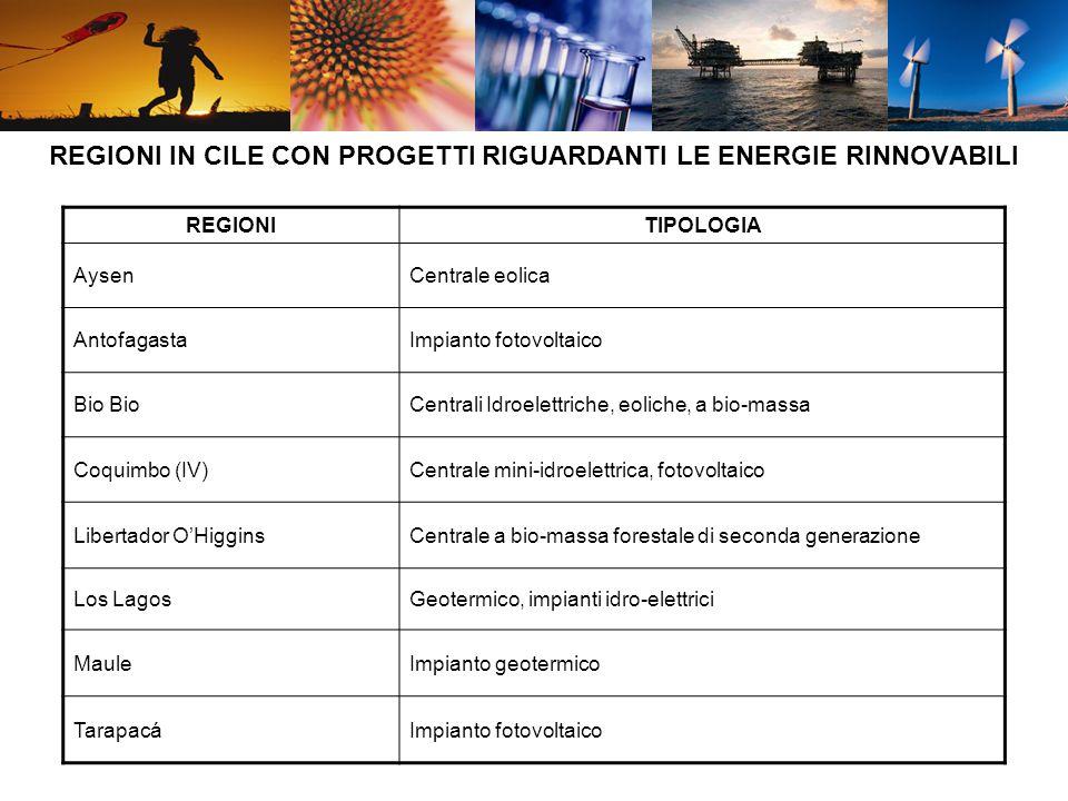 REGIONI IN CILE CON PROGETTI RIGUARDANTI LE ENERGIE RINNOVABILI REGIONITIPOLOGIA AysenCentrale eolica AntofagastaImpianto fotovoltaico Bio Centrali Idroelettriche, eoliche, a bio-massa Coquimbo (IV)Centrale mini-idroelettrica, fotovoltaico Libertador OHigginsCentrale a bio-massa forestale di seconda generazione Los LagosGeotermico, impianti idro-elettrici MauleImpianto geotermico TarapacáImpianto fotovoltaico
