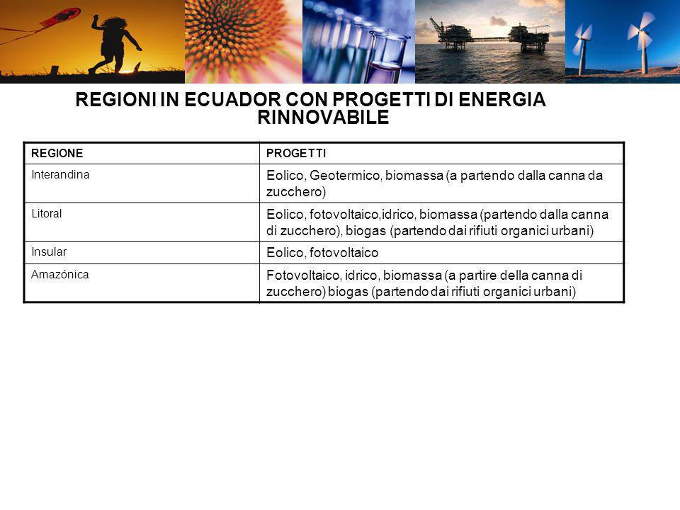 REGIONI IN ECUADOR CON PROGETTI DI ENERGIA RINNOVABILE REGIONEPROGETTI Interandina Eolico, Geotermico, biomassa (a partendo dalla canna da zucchero) L