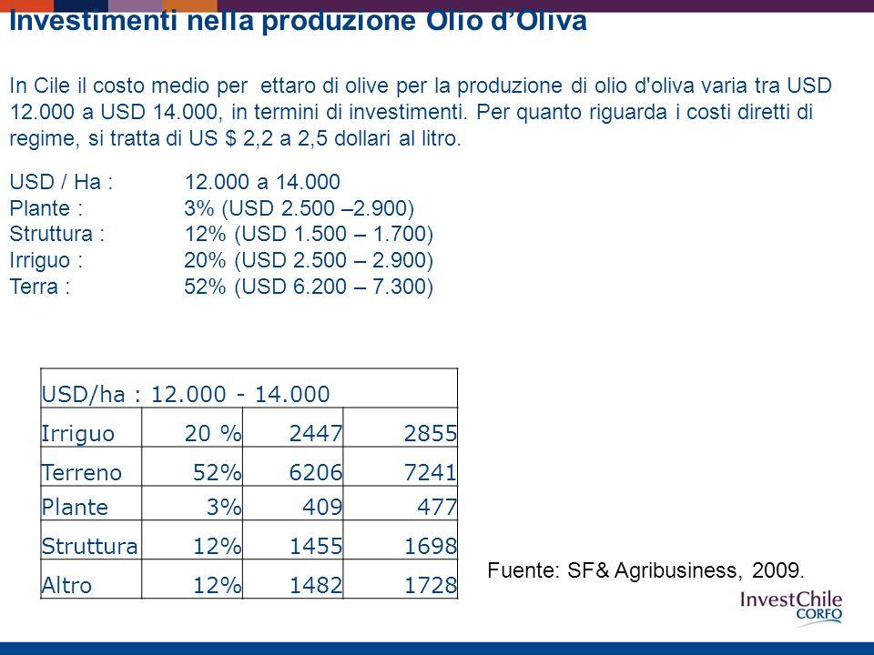 USD/ha : 12.000 - 14.000 Irriguo20 %24472855 Terreno52%62067241 Plante3%409477 Struttura12%14551698 Altro12%14821728 Investimenti nella produzione Olio dOliva In Cile il costo medio per ettaro di olive per la produzione di olio d oliva varia tra USD 12.000 a USD 14.000, in termini di investimenti.