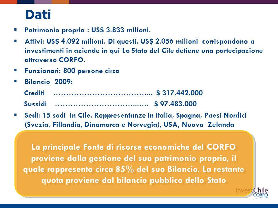 La principale Fonte di risorse economiche del CORFO proviene dalla gestione del suo patrimonio proprio, il quale rappresenta circa 85% del suo Bilancio.