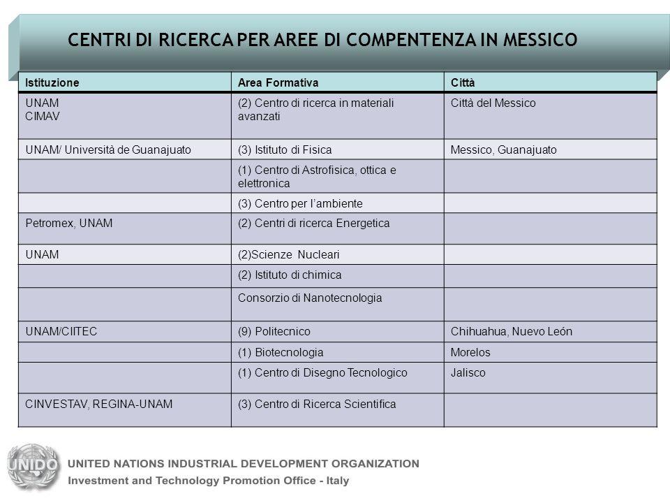 CENTRI DI RICERCA PER AREE DI COMPENTENZA IN MESSICO IstituzioneArea FormativaCittà UNAM CIMAV (2) Centro di ricerca in materiali avanzati Città del M