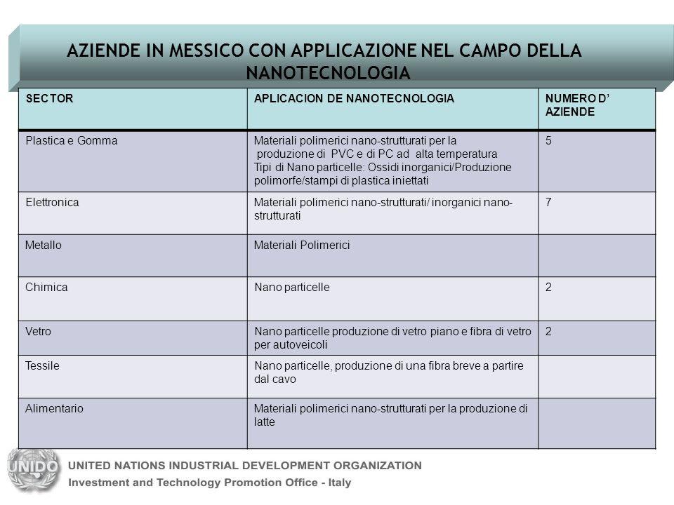 AZIENDE IN MESSICO CON APPLICAZIONE NEL CAMPO DELLA NANOTECNOLOGIA SECTORAPLICACION DE NANOTECNOLOGIANUMERO D AZIENDE Plastica e GommaMateriali polime