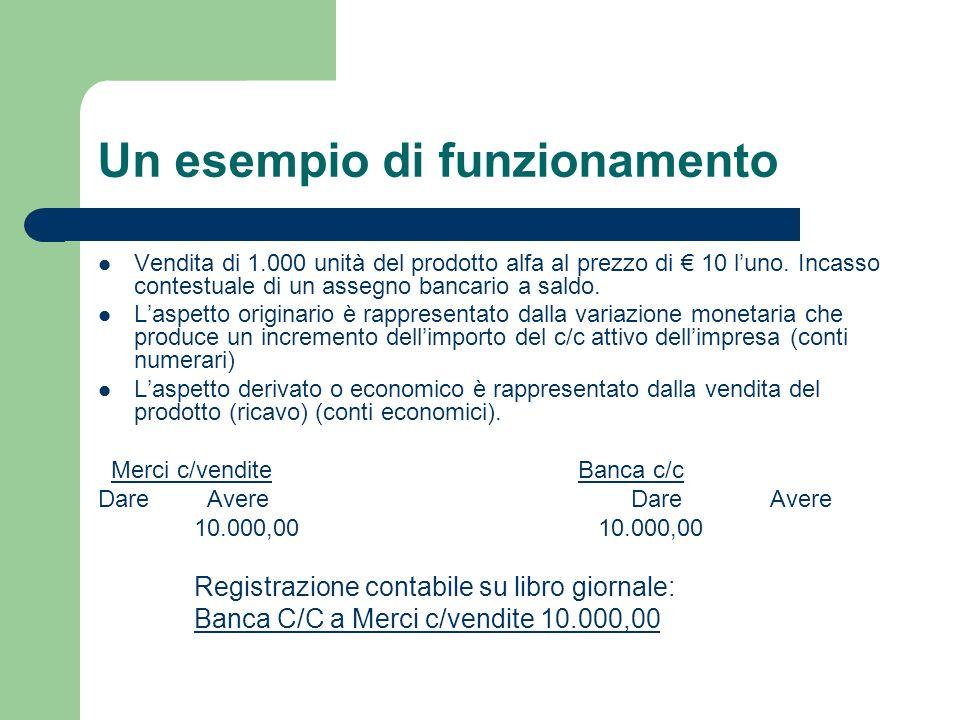 Un esempio di funzionamento Vendita di 1.000 unità del prodotto alfa al prezzo di 10 luno. Incasso contestuale di un assegno bancario a saldo. Laspett