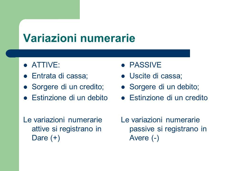 Variazioni numerarie ATTIVE: Entrata di cassa; Sorgere di un credito; Estinzione di un debito Le variazioni numerarie attive si registrano in Dare (+)