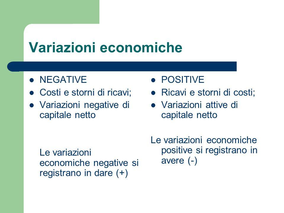 Variazioni economiche NEGATIVE Costi e storni di ricavi; Variazioni negative di capitale netto Le variazioni economiche negative si registrano in dare