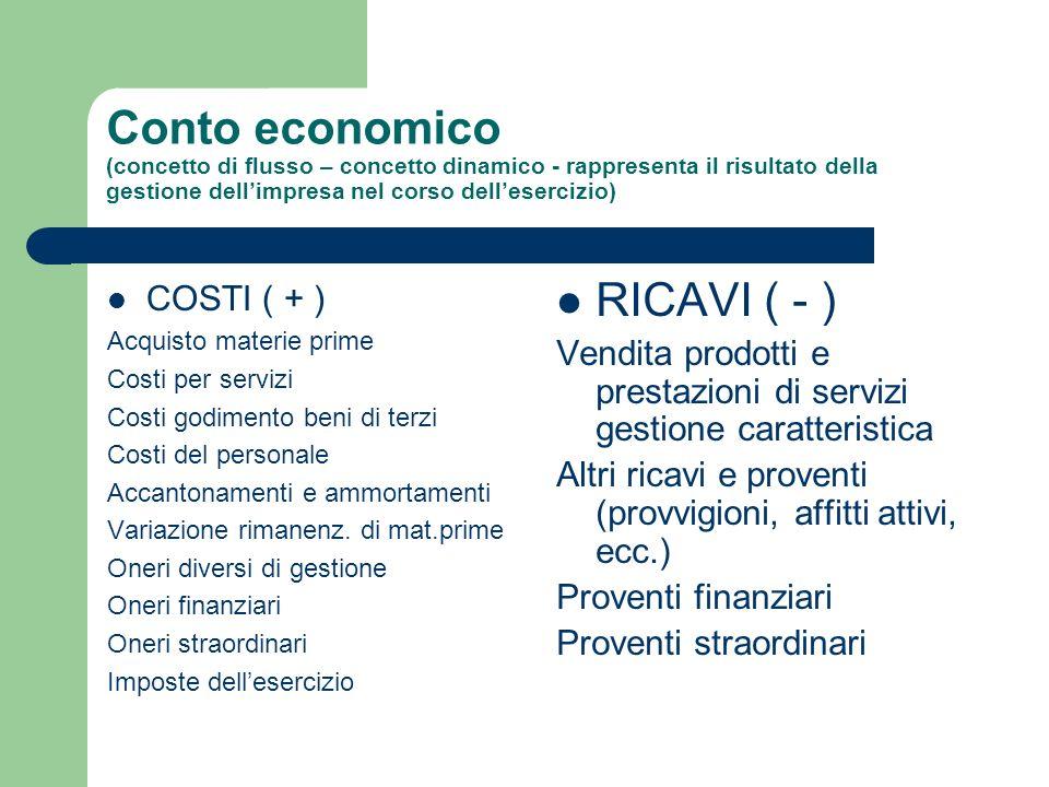 Conto economico (concetto di flusso – concetto dinamico - rappresenta il risultato della gestione dellimpresa nel corso dellesercizio) COSTI ( + ) Acq