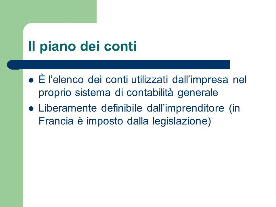 Il piano dei conti È lelenco dei conti utilizzati dallimpresa nel proprio sistema di contabilità generale Liberamente definibile dallimprenditore (in