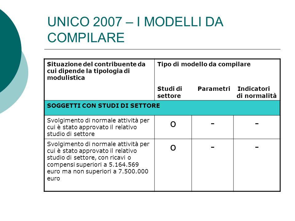 UNICO 2007 – I MODELLI DA COMPILARE Situazione del contribuente da cui dipende la tipologia di modulistica Tipo di modello da compilare Studi di Parametri Indicatori settore di normalità SOGGETTI CON STUDI DI SETTORE Svolgimento di normale attività per cui è stato approvato il relativo studio di settore o-- Svolgimento di normale attività per cui è stato approvato il relativo studio di settore, con ricavi o compensi superiori a 5.164.569 euro ma non superiori a 7.500.000 euro o--