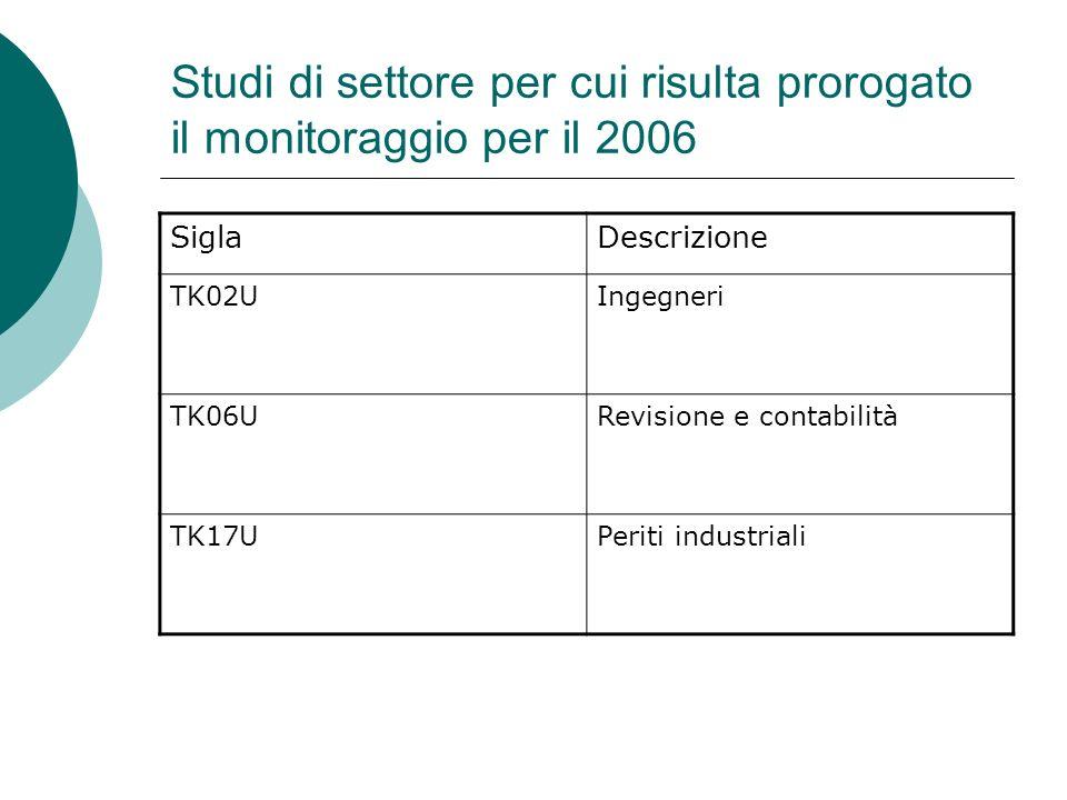 Studi di settore per cui risulta prorogato il monitoraggio per il 2006 SiglaDescrizione TK02UIngegneri TK06URevisione e contabilità TK17UPeriti industriali