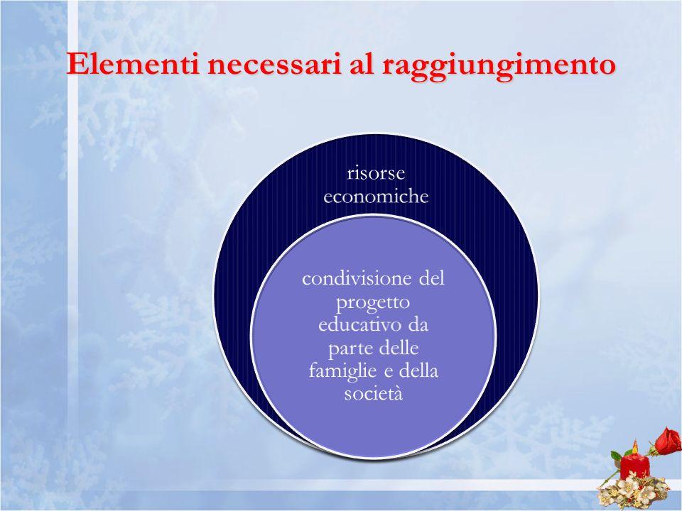 risorse economiche condivisione del progetto educativo da parte delle famiglie e della società Elementi necessari al raggiungimento
