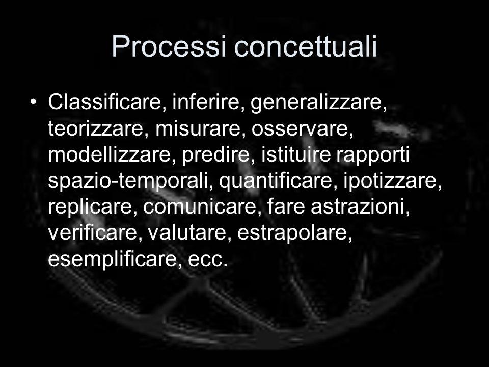 Processi concettuali Classificare, inferire, generalizzare, teorizzare, misurare, osservare, modellizzare, predire, istituire rapporti spazio-temporali, quantificare, ipotizzare, replicare, comunicare, fare astrazioni, verificare, valutare, estrapolare, esemplificare, ecc.