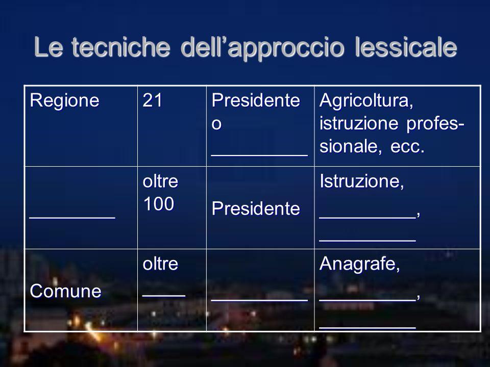 Le tecniche dellapproccio lessicale Regione21 Presidente o _________ Agricoltura, istruzione profes- sionale, ecc. ________ oltre 100 PresidenteIstruz