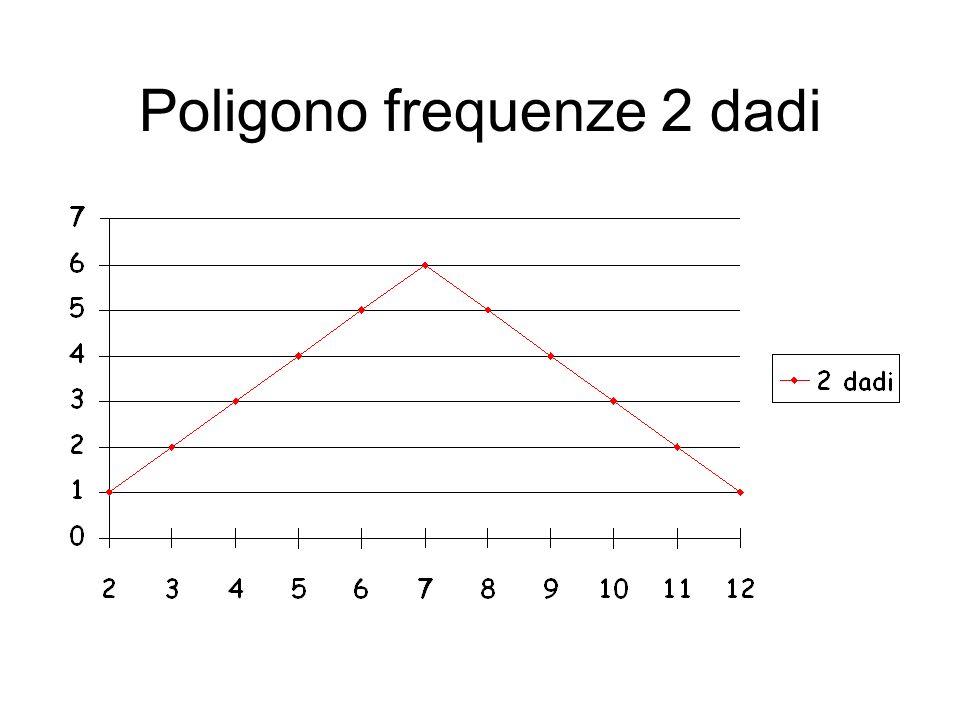 Poligono frequenze 3 dadi