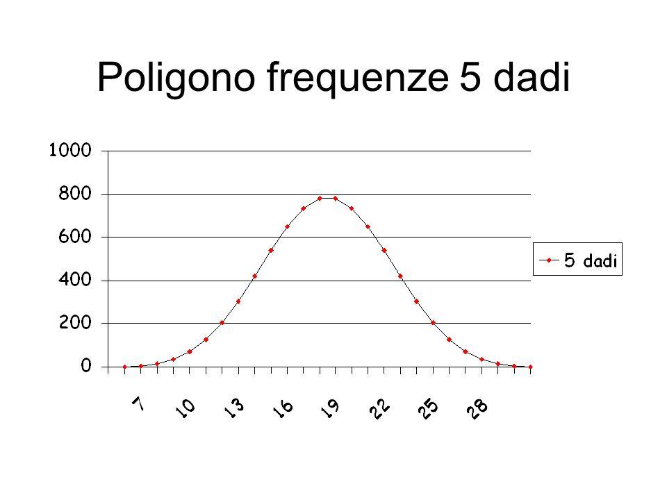 Poligono frequenze 5 dadi