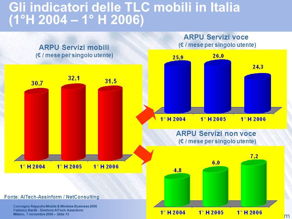 Convegno Rapporto Mobile & Wireless Business 2006 Federico Barilli - Direttore AITech-Assinform Milano, 7 novembre 2006 – Slide 12 Trend delle linee attive e degli utenti di telefonia mobile in Italia (1° H2004 – 1° H 2006) Numero Utenti in Mln di Unità +3.7% +1.2% Abbonamenti e carte prepagate in Mln di Unità +13.0% +13.6% 58.9 66.9 75.6 Fonte: AITech-Assinform / NetConsulting