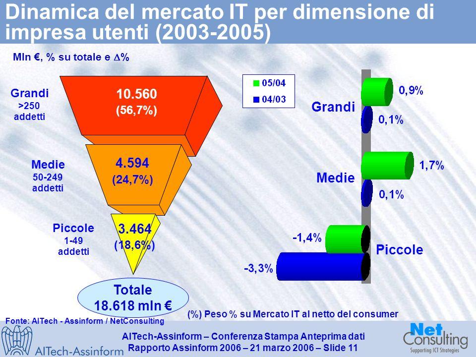 AITech-Assinform – Conferenza Stampa Anteprima dati Rapporto Assinform 2006 – 21 marzo 2006 – Slide 10 La componente captive della spesa IT della PAL (*) in Italia (2004-2005) Fonte: AITech - Assinform / NetConsulting +4,3% Valori in milioni di Euro e % Spesa IT della PAL 1.345 1.301 +3.4% 2004 2005 (*) Enti Locali, Sanità Locale, Utilities locale 39,7% della spesa IT della PAL (2005)