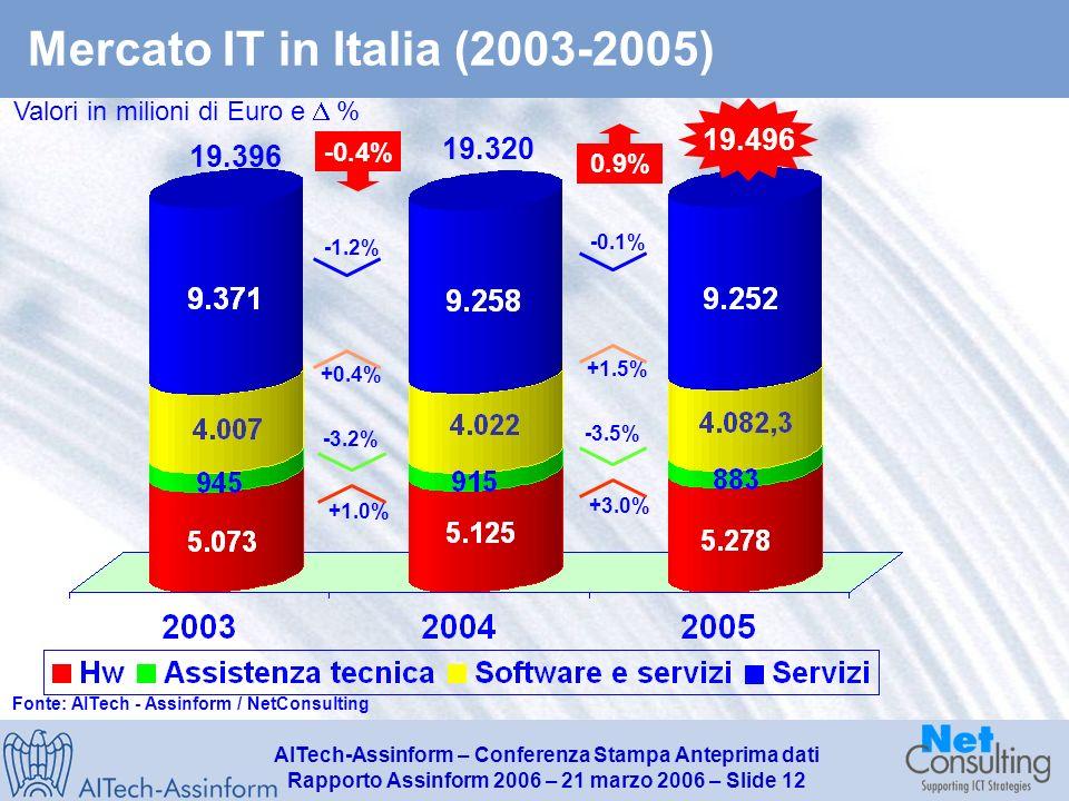 AITech-Assinform – Conferenza Stampa Anteprima dati Rapporto Assinform 2006 – 21 marzo 2006 – Slide 11 Dinamica del mercato IT per dimensione di impresa utenti (2003-2005) Mln, % su totale e % Piccole Medie Grandi (56,7%) 10.560 (24,7%) 4.594 (18,6%) 3.464 Grandi >250 addetti Medie 50-249 addetti Piccole 1-49 addetti Totale 18.618 mln (%) Peso % su Mercato IT al netto del consumer Fonte: AITech - Assinform / NetConsulting