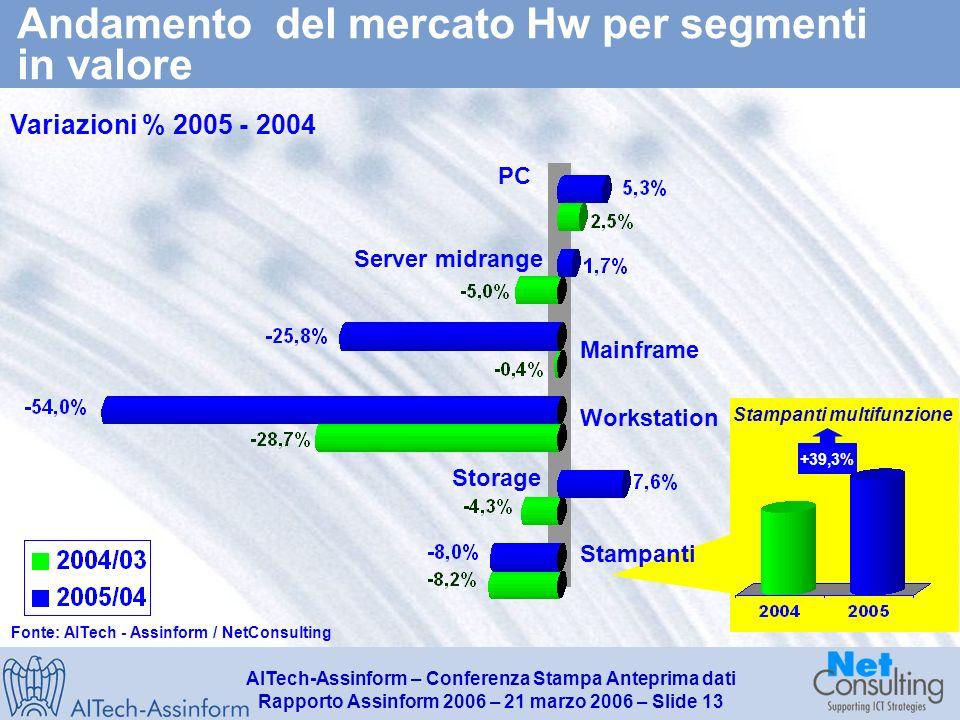 AITech-Assinform – Conferenza Stampa Anteprima dati Rapporto Assinform 2006 – 21 marzo 2006 – Slide 12 Mercato IT in Italia (2003-2005) Valori in milioni di Euro e % Fonte: AITech - Assinform / NetConsulting 19.320 19.496 0.9% -3.5% +3.0% 19.396 -0.4% +0.4% -3.2% +1.0% +1.5% -1.2% -0.1%
