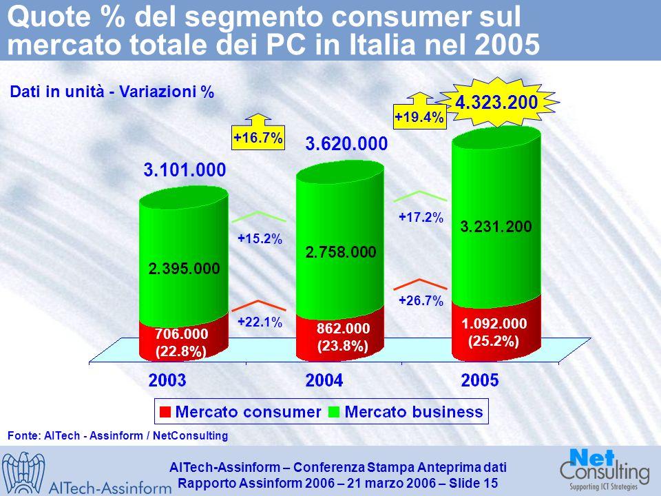 AITech-Assinform – Conferenza Stampa Anteprima dati Rapporto Assinform 2006 – 21 marzo 2006 – Slide 14 Il mercato dei personal computer in Italia (2003-2005) Dati in unità - Variazioni % 4.323.200 3.101.000 +34,5% +3,8% +7,3% +16,7% 3.620.000 +39,4% +17,7% +5,1% +19.4% Fonte: AITech - Assinform / NetConsulting