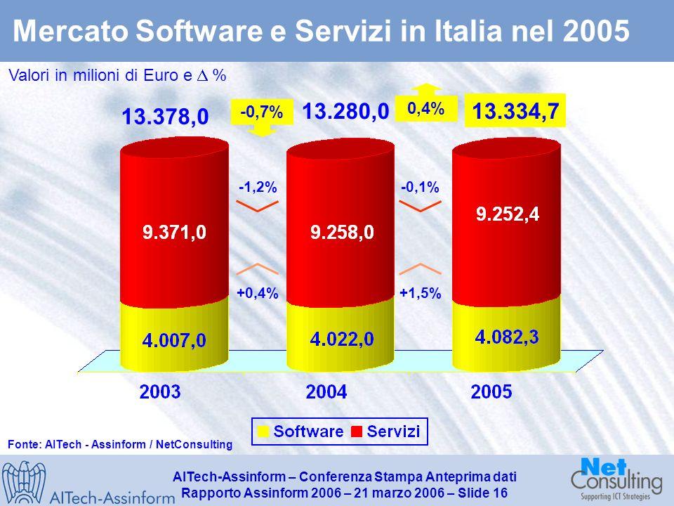 AITech-Assinform – Conferenza Stampa Anteprima dati Rapporto Assinform 2006 – 21 marzo 2006 – Slide 15 Quote % del segmento consumer sul mercato totale dei PC in Italia nel 2005 Dati in unità - Variazioni % 3.620.000 4.323.200 +19.4% +26.7% +17.2% 1.092.000 (25.2%) 3.101.000 706.000 (22.8%) +16.7% +22.1% +15.2% 862.000 (23.8%) Fonte: AITech - Assinform / NetConsulting