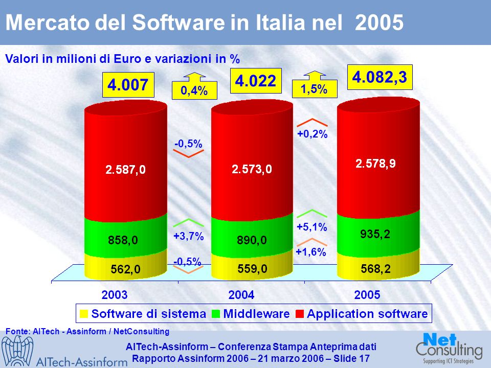 AITech-Assinform – Conferenza Stampa Anteprima dati Rapporto Assinform 2006 – 21 marzo 2006 – Slide 16 Mercato Software e Servizi in Italia nel 2005 13.280,013.334,7 0,4% +1,5% -0,1% 13.378,0 -0,7% +0,4% -1,2% Fonte: AITech - Assinform / NetConsulting Valori in milioni di Euro e %