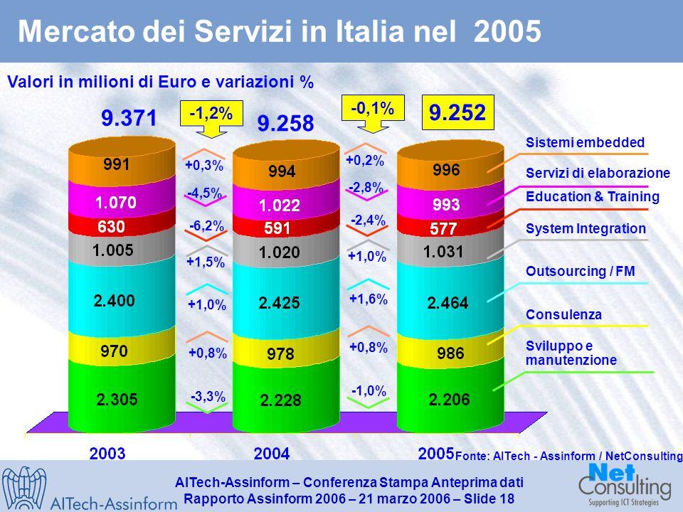 AITech-Assinform – Conferenza Stampa Anteprima dati Rapporto Assinform 2006 – 21 marzo 2006 – Slide 17 Mercato del Software in Italia nel 2005 Valori in milioni di Euro e variazioni in % 4.022 4.082,3 1,5% +1,6% +0,2% +5,1% 4.007 0,4% -0,5% +3,7% Fonte: AITech - Assinform / NetConsulting
