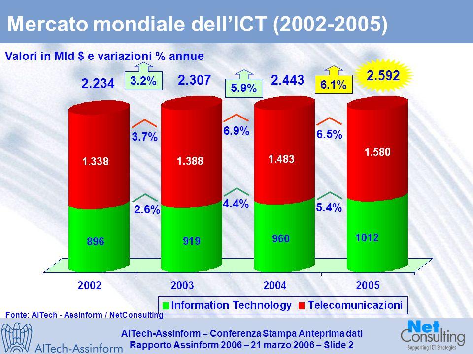 AITech-Assinform – Conferenza Stampa Anteprima dati Rapporto Assinform 2006 – 21 marzo 2006 – Slide 1 Mercato mondiale dellICT (2001-2005) Fonte: AITech - Assinform / Netconsulting Mercato ICT PIL Differenziale -2.5% -0.7% 1.8% 2.5% 0.8%