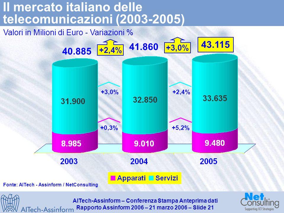 AITech-Assinform – Conferenza Stampa Anteprima dati Rapporto Assinform 2006 – 21 marzo 2006 – Slide 20 Andamento del mercato delle TLC in Italia per segmento fisso e mobile (2003-2005) Valori in Milioni di Euro e in % 43.115 41.860 +2,4% +3,6% +3,0% 40.885 -0,8% +5,5% +2,4% Fonte: AITech - Assinform / NetConsulting