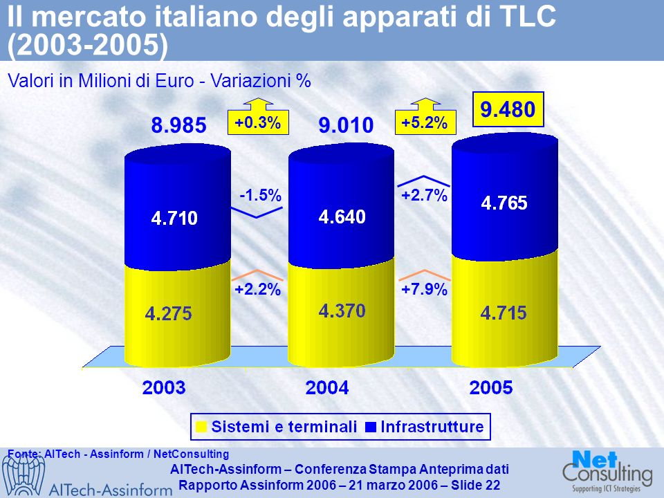 AITech-Assinform – Conferenza Stampa Anteprima dati Rapporto Assinform 2006 – 21 marzo 2006 – Slide 21 Il mercato italiano delle telecomunicazioni (20