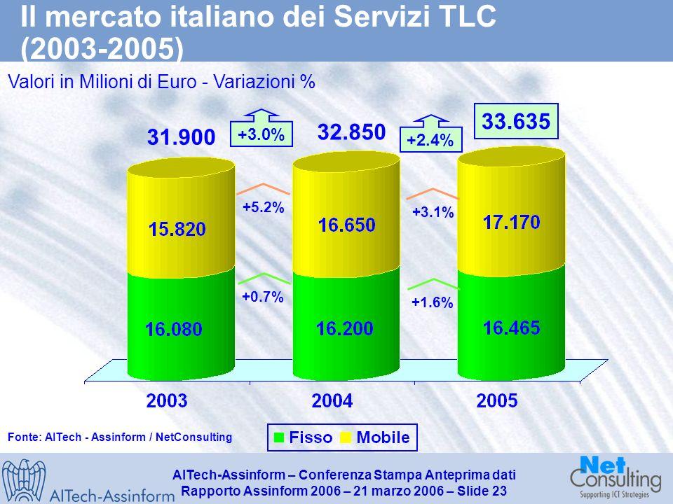 AITech-Assinform – Conferenza Stampa Anteprima dati Rapporto Assinform 2006 – 21 marzo 2006 – Slide 22 Il mercato italiano degli apparati di TLC (2003-2005) Valori in Milioni di Euro - Variazioni % 9.480 +7.9% +2.7% +5.2% 9.010 +2.2% -1.5% +0.3% 8.985 Fonte: AITech - Assinform / NetConsulting