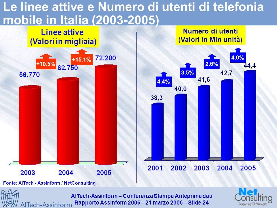 AITech-Assinform – Conferenza Stampa Anteprima dati Rapporto Assinform 2006 – 21 marzo 2006 – Slide 23 Il mercato italiano dei Servizi TLC (2003-2005) Valori in Milioni di Euro - Variazioni % 33.635 32.850 +3.1% +1.6% +2.4% 31.900 +5.2% +0.7% +3.0% Fonte: AITech - Assinform / NetConsulting