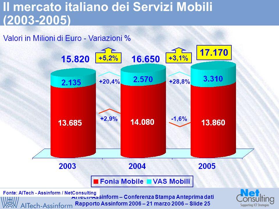AITech-Assinform – Conferenza Stampa Anteprima dati Rapporto Assinform 2006 – 21 marzo 2006 – Slide 24 Le linee attive e Numero di utenti di telefonia