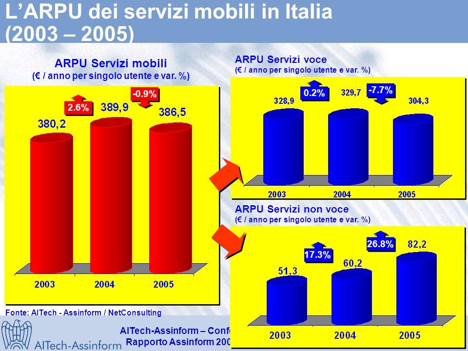 AITech-Assinform – Conferenza Stampa Anteprima dati Rapporto Assinform 2006 – 21 marzo 2006 – Slide 25 Il mercato italiano dei Servizi Mobili (2003-2005) Valori in Milioni di Euro - Variazioni % 17.170 16.650 +28,8% -1,6% +3,1% 15.820 +20,4% +2,9% +5,2% Fonte: AITech - Assinform / NetConsulting