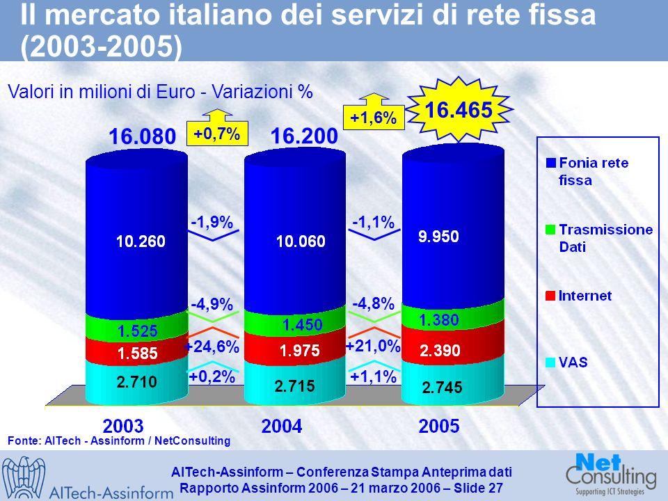 AITech-Assinform – Conferenza Stampa Anteprima dati Rapporto Assinform 2006 – 21 marzo 2006 – Slide 26 LARPU dei servizi mobili in Italia (2003 – 2005) ARPU Servizi mobili ( / anno per singolo utente e var.