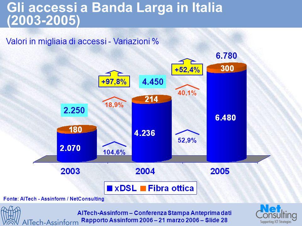 AITech-Assinform – Conferenza Stampa Anteprima dati Rapporto Assinform 2006 – 21 marzo 2006 – Slide 27 Il mercato italiano dei servizi di rete fissa (