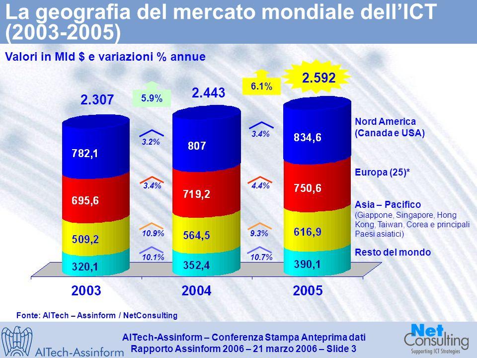 AITech-Assinform – Conferenza Stampa Anteprima dati Rapporto Assinform 2006 – 21 marzo 2006 – Slide 2 Mercato mondiale dellICT (2002-2005) Valori in Mld $ e variazioni % annue 2.592 2.234 2.6% 3.7% 3.2% 4.4% 6.9% 5.9% 2.307 5.4% 6.5% 6.1% 2.443 Fonte: AITech - Assinform / NetConsulting