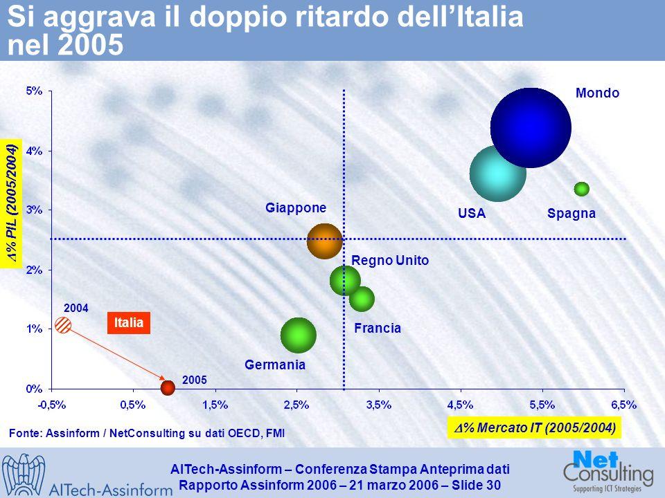 AITech-Assinform – Conferenza Stampa Anteprima dati Rapporto Assinform 2006 – 21 marzo 2006 – Slide 29 Le sfide per il 2006