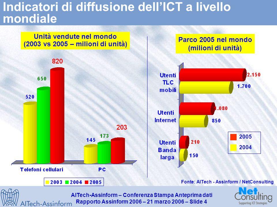 AITech-Assinform – Conferenza Stampa Anteprima dati Rapporto Assinform 2006 – 21 marzo 2006 – Slide 3 La geografia del mercato mondiale dellICT (2003-2005) Nord America (Canada e USA) Asia – Pacifico (Giappone, Singapore, Hong Kong, Taiwan, Corea e principali Paesi asiatici) Europa (25)* 2.443 Resto del mondo 2.307 3.2% 3.4% 10.9% 10.1% 5.9% 2.592 6.1% 3.4% 4.4% 9.3% 10.7% Fonte: AITech – Assinform / NetConsulting Valori in Mld $ e variazioni % annue