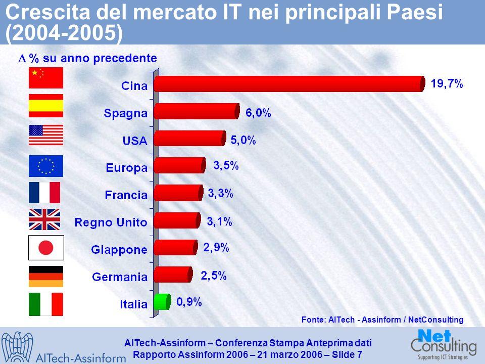 AITech-Assinform – Conferenza Stampa Anteprima dati Rapporto Assinform 2006 – 21 marzo 2006 – Slide 6 Il mercato italiano dellInformatica