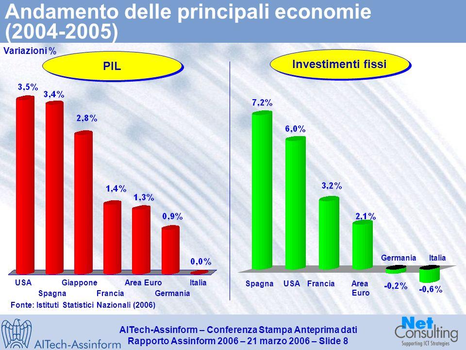 AITech-Assinform – Conferenza Stampa Anteprima dati Rapporto Assinform 2006 – 21 marzo 2006 – Slide 7 Crescita del mercato IT nei principali Paesi (20