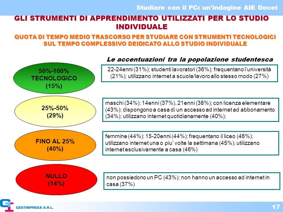 Studiare con il PC: un'indagine AIE Docet 17 50%-100% TECNOLOGICO (15%) 22-24enni (31%); studenti lavoratori (36%); frequentano luniversità (21%); uti