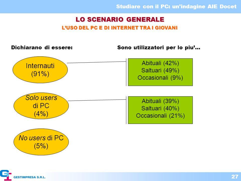 Studiare con il PC: un'indagine AIE Docet 27 LUSO DEL PC E DI INTERNET TRA I GIOVANI LO SCENARIO GENERALE Internauti (91%) Solo users di PC (4%) No us