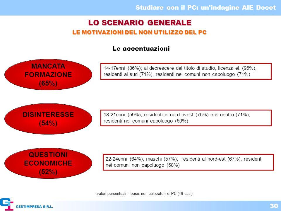 Studiare con il PC: un'indagine AIE Docet 30 LE MOTIVAZIONI DEL NON UTILIZZO DEL PC LO SCENARIO GENERALE - valori percentuali – base: non utilizzatori