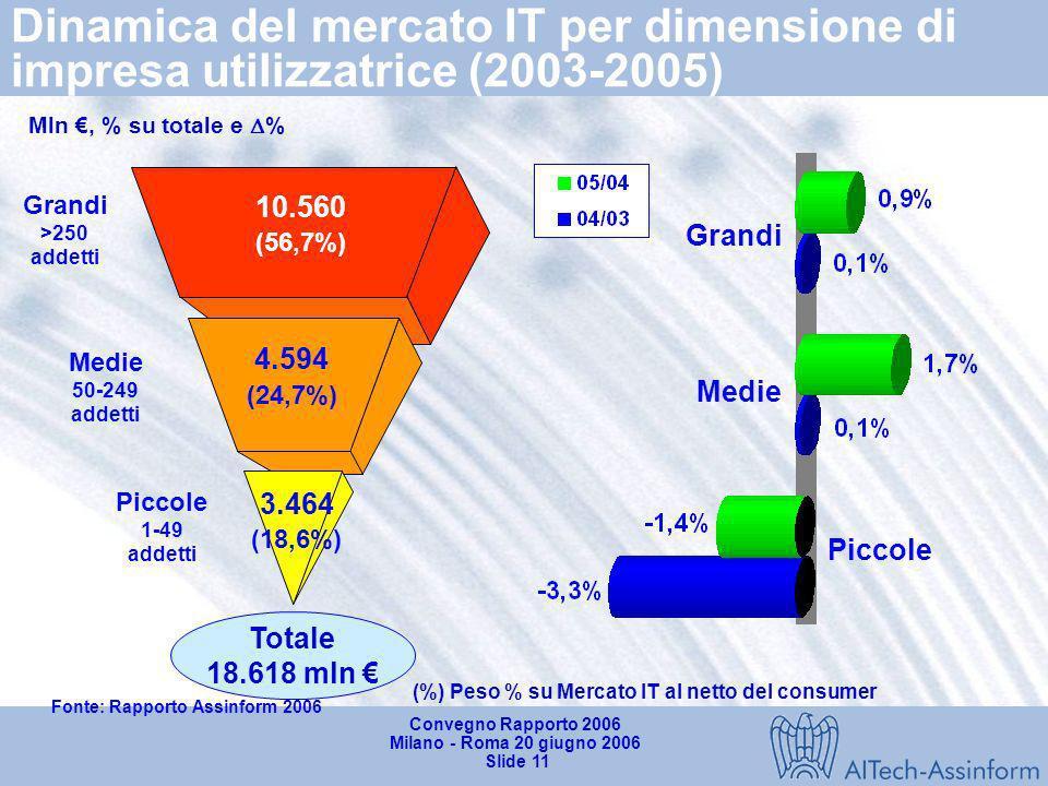 Convegno Rapporto 2006 Milano - Roma 20 giugno 2006 Slide 10 La componente captive della spesa IT della PAL (*) in Italia (2004-2005) Fonte: Rapporto