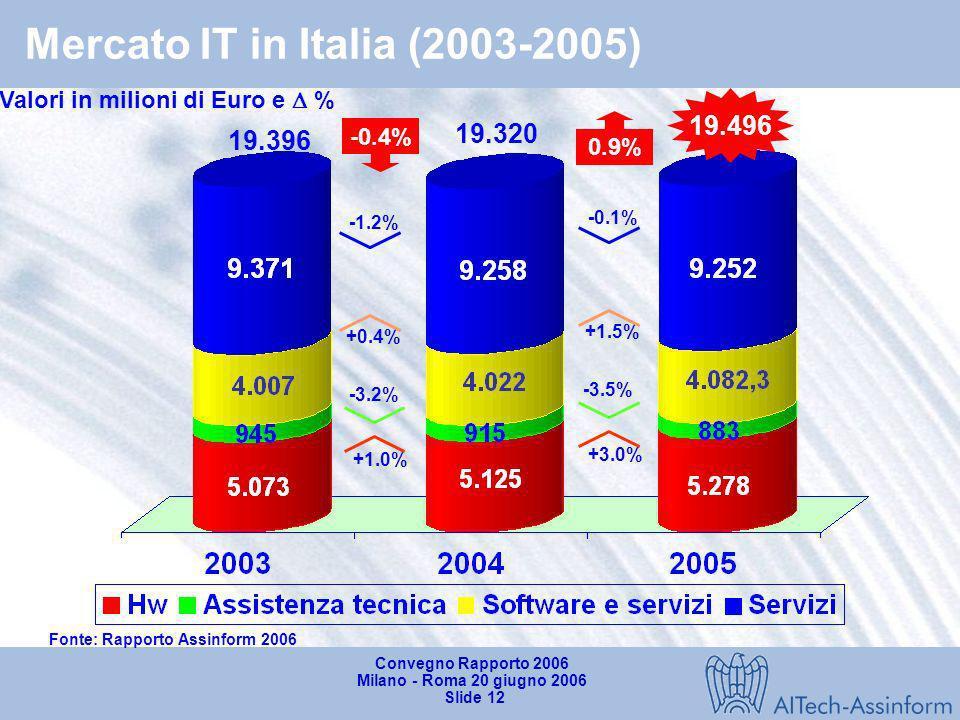 Convegno Rapporto 2006 Milano - Roma 20 giugno 2006 Slide 11 Dinamica del mercato IT per dimensione di impresa utilizzatrice (2003-2005) Mln, % su tot