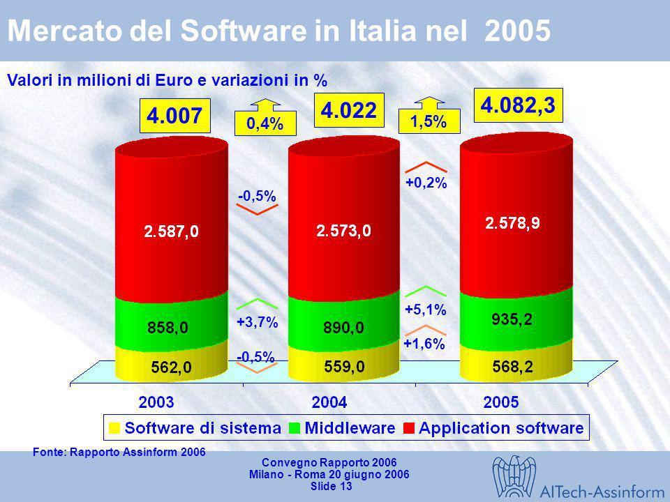 Convegno Rapporto 2006 Milano - Roma 20 giugno 2006 Slide 12 19.320 19.496 0.9% -3.5% +3.0% 19.396 -0.4% +0.4% -3.2% +1.0% +1.5% -1.2% -0.1% Mercato I