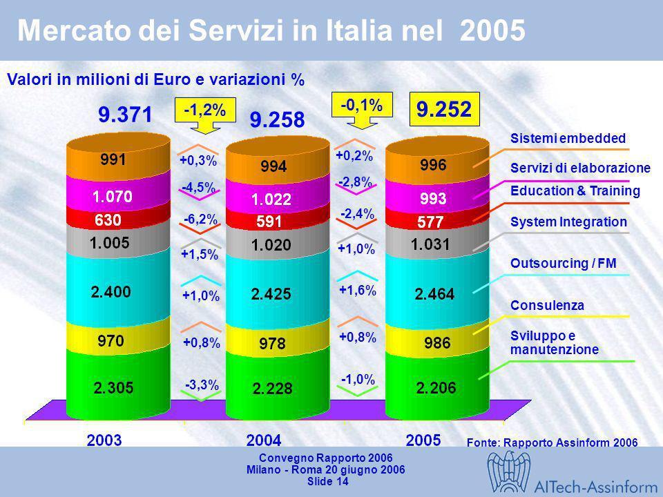 Convegno Rapporto 2006 Milano - Roma 20 giugno 2006 Slide 13 Mercato del Software in Italia nel 2005 Valori in milioni di Euro e variazioni in % 4.022