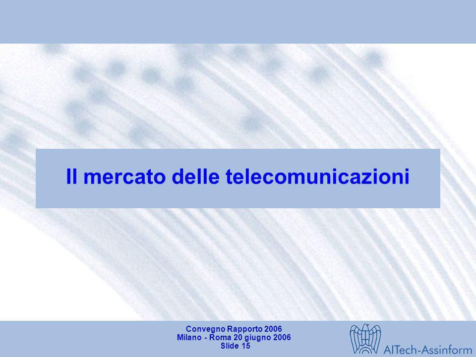 Convegno Rapporto 2006 Milano - Roma 20 giugno 2006 Slide 14 Mercato dei Servizi in Italia nel 2005 Valori in milioni di Euro e variazioni % 9.258 Svi